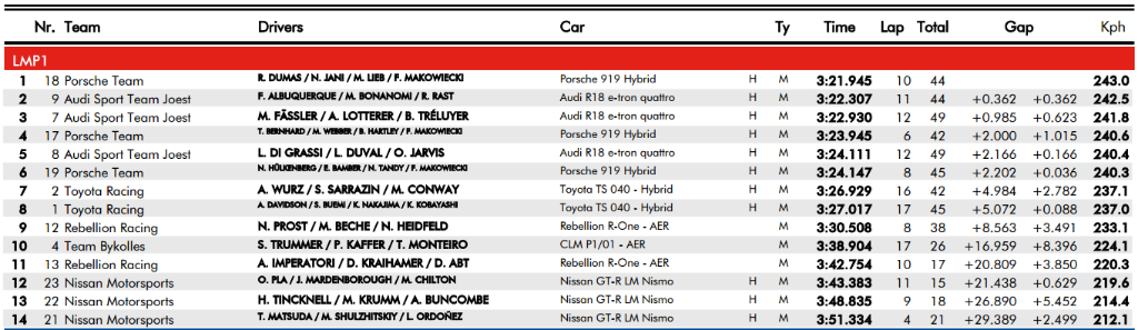 LMP1 Session 1 Times (Morning)
