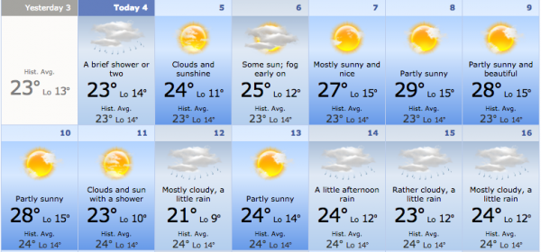Forecast courtesy of accuweather.com